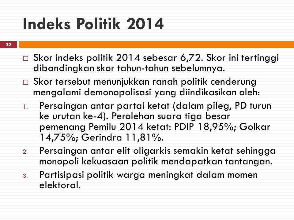 Indeks Politik 2014 Skor indeks politik 2014 sebesar 6,72. Skor ini tertinggi dibandingkan skor tahun-tahun sebelumnya.