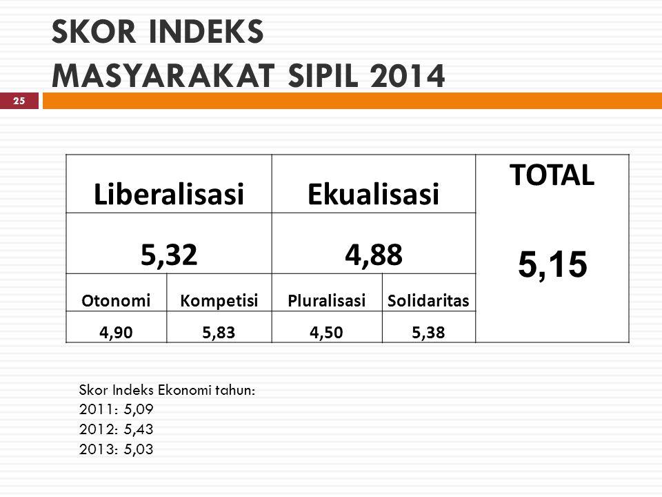 SKOR INDEKS MASYARAKAT SIPIL 2014