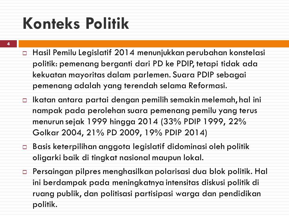 Konteks Politik