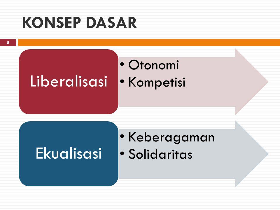 Liberalisasi Ekualisasi KONSEP DASAR Otonomi Kompetisi Keberagaman