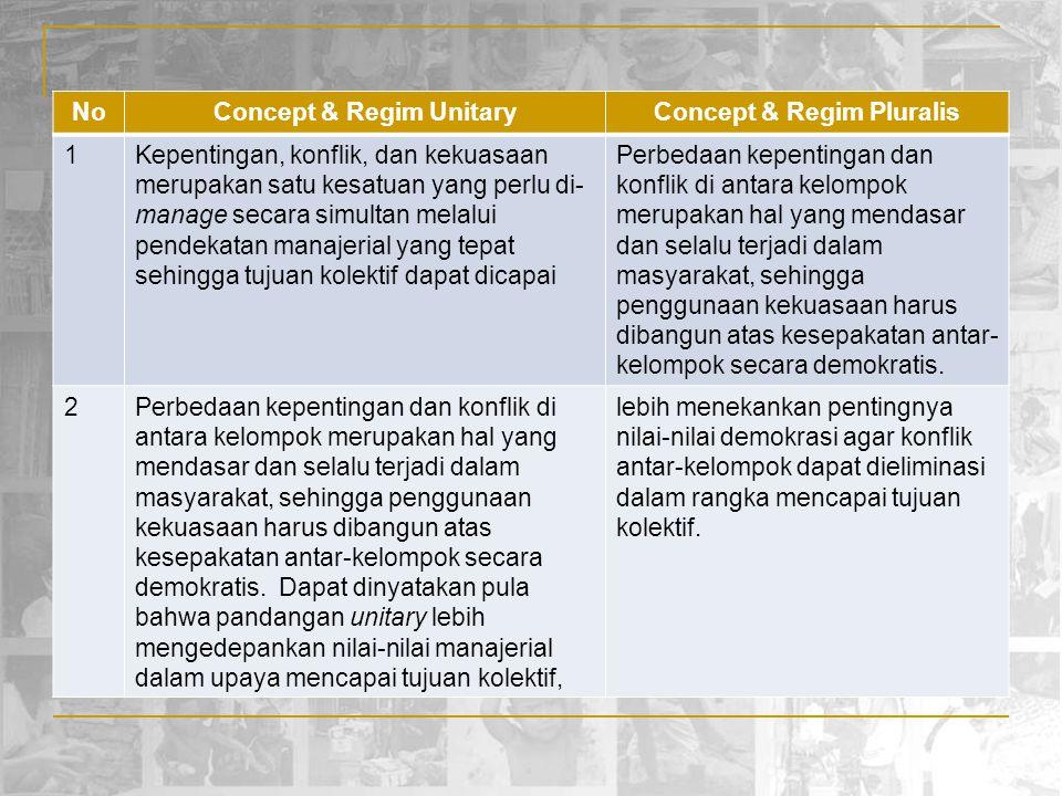Concept & Regim Unitary Concept & Regim Pluralis