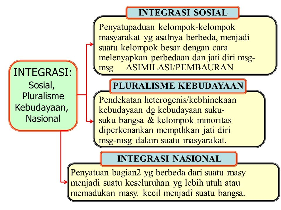 INTEGRASI: Sosial, Penyatupaduan kelompok-kelompok