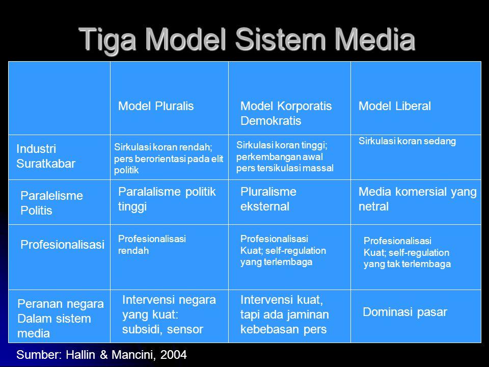 Tiga Model Sistem Media