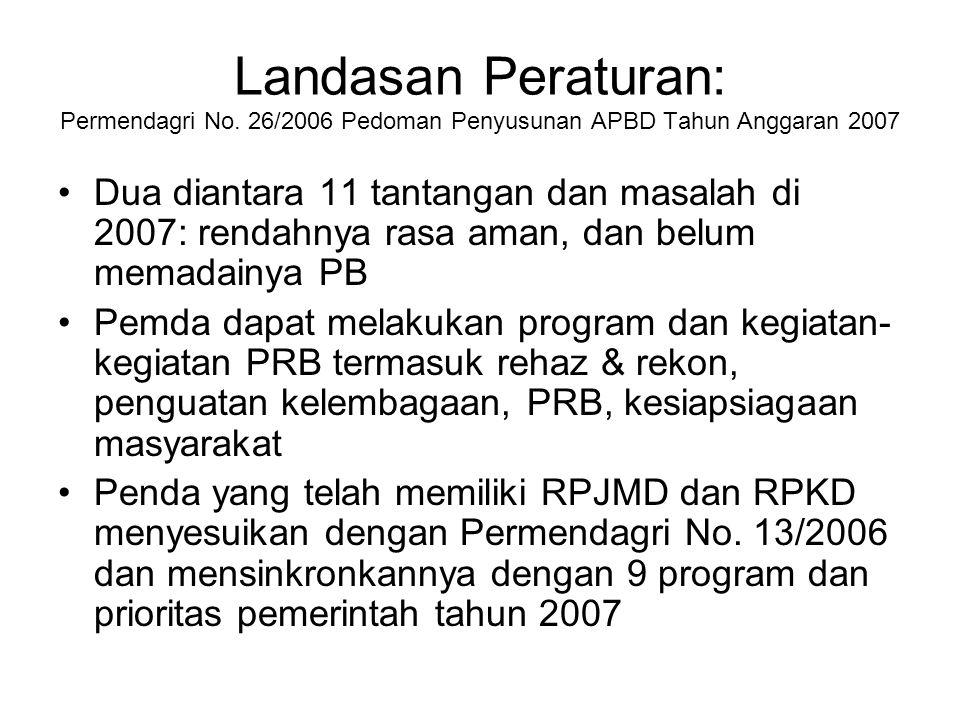 Landasan Peraturan: Permendagri No