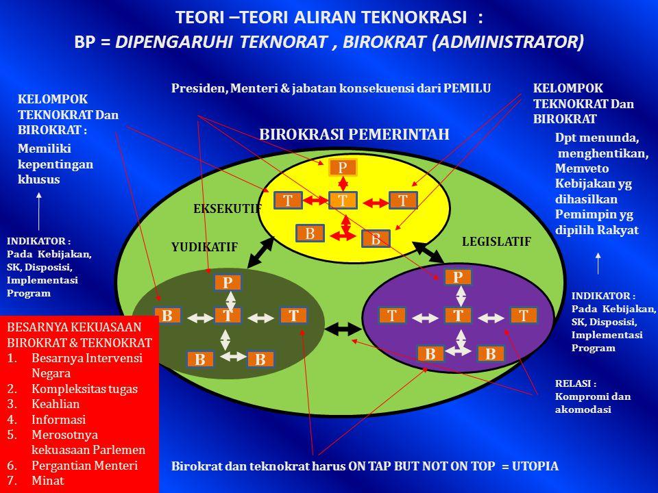 TEORI –TEORI ALIRAN TEKNOKRASI : BP = DIPENGARUHI TEKNORAT , BIROKRAT (ADMINISTRATOR)