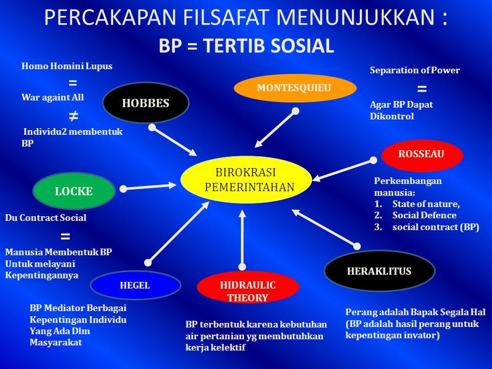 PERCAKAPAN FILSAFAT MENUNJUKKAN : BP = TERTIB SOSIAL