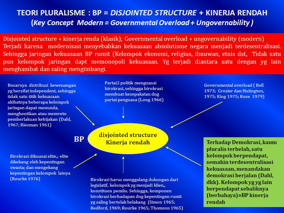 TEORI PLURALISME : BP = DISJOINTED STRUCTURE + KINERJA RENDAH (Key Concept Modern = Governmental Overload + Ungovernability )