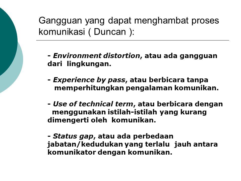 Gangguan yang dapat menghambat proses komunikasi ( Duncan ):