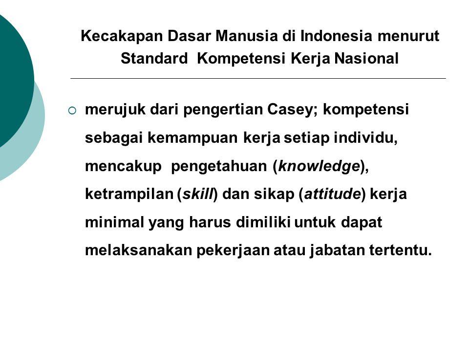 Kecakapan Dasar Manusia di Indonesia menurut