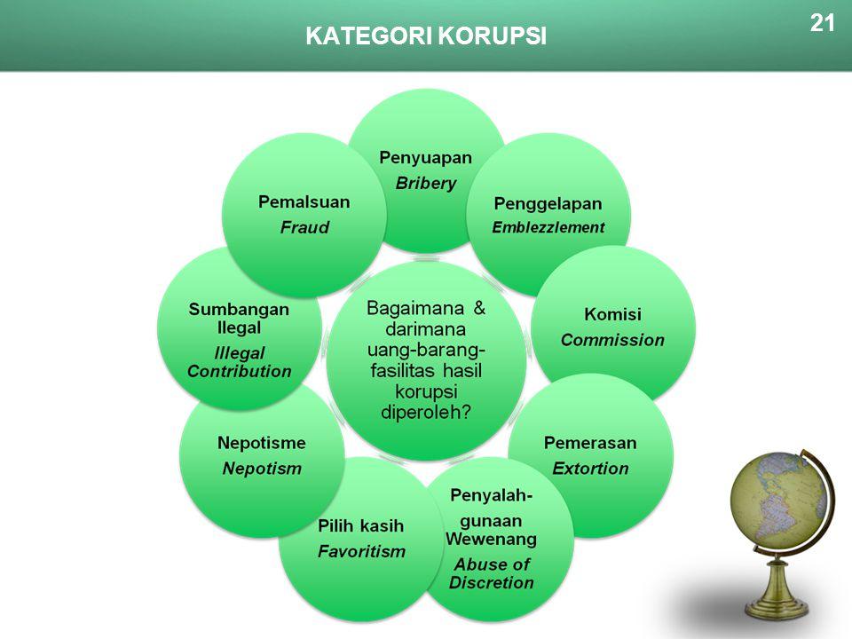 KATEGORI KORUPSI 21