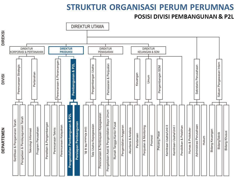 STRUKTUR ORGANISASI PERUM PERUMNAS POSISI DIVISI PEMBANGUNAN & P2L