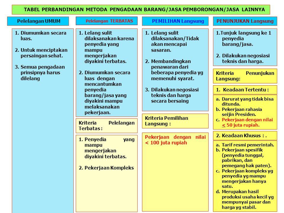 TABEL PERBANDINGAN METODA PENGADAAN BARANG/JASA PEMBORONGAN/JASA LAINNYA