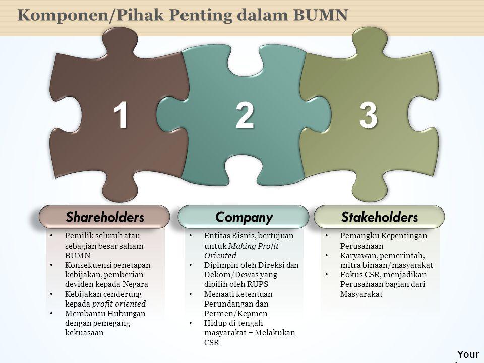 1 2 3 Komponen/Pihak Penting dalam BUMN Shareholders Company