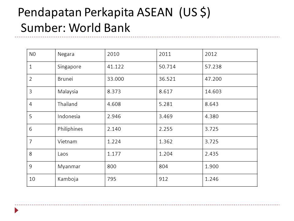 Pendapatan Perkapita ASEAN (US $) Sumber: World Bank