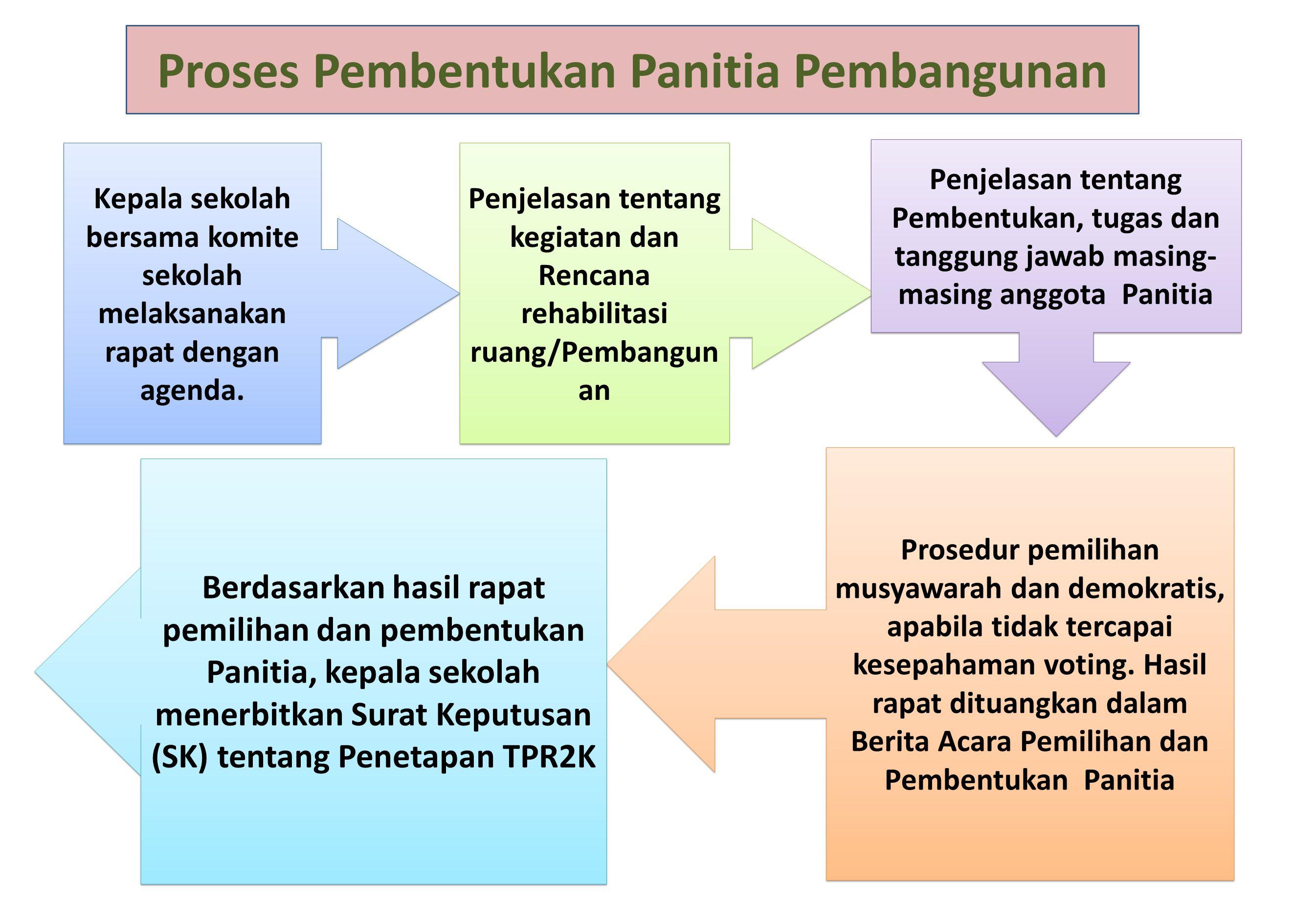 Proses Pembentukan Panitia Pembangunan