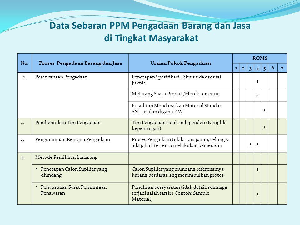Data Sebaran PPM Pengadaan Barang dan Jasa di Tingkat Masyarakat