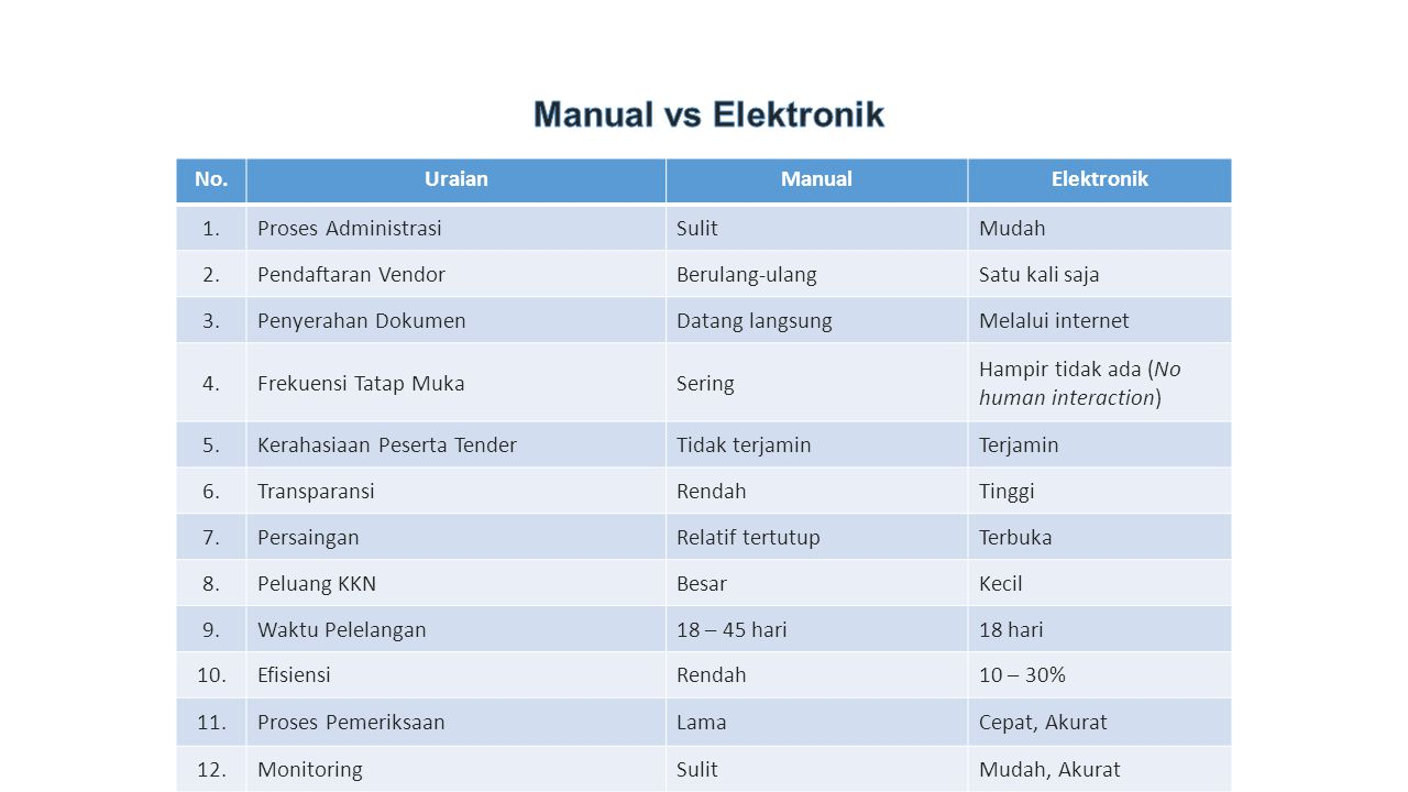 Manual vs Elektronik No. Uraian Manual Elektronik 1.