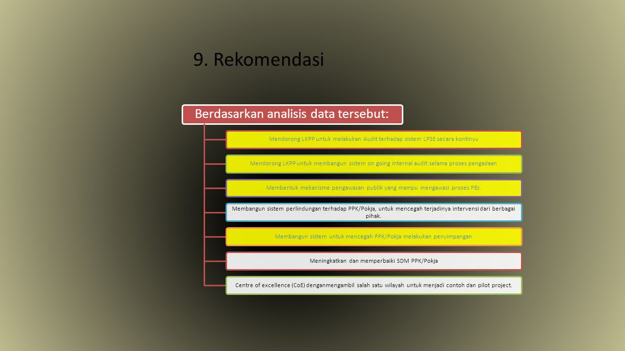 9. Rekomendasi Berdasarkan analisis data tersebut: