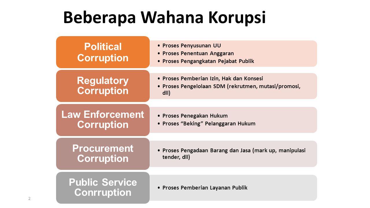 Beberapa Wahana Korupsi