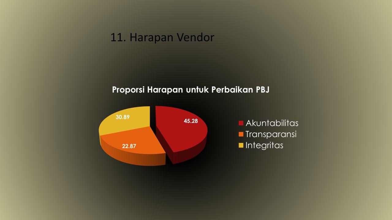 11. Harapan Vendor