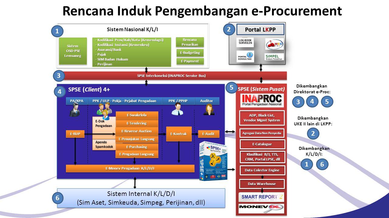 Rencana Induk Pengembangan e-Procurement