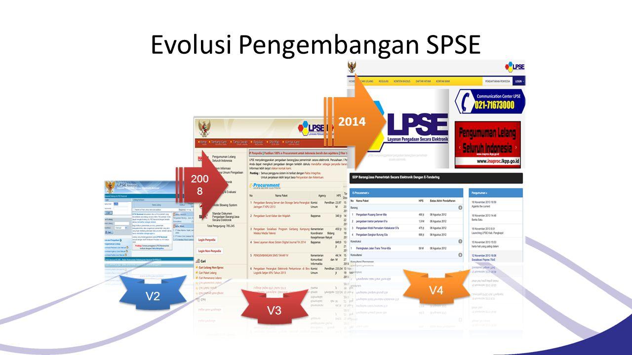Evolusi Pengembangan SPSE