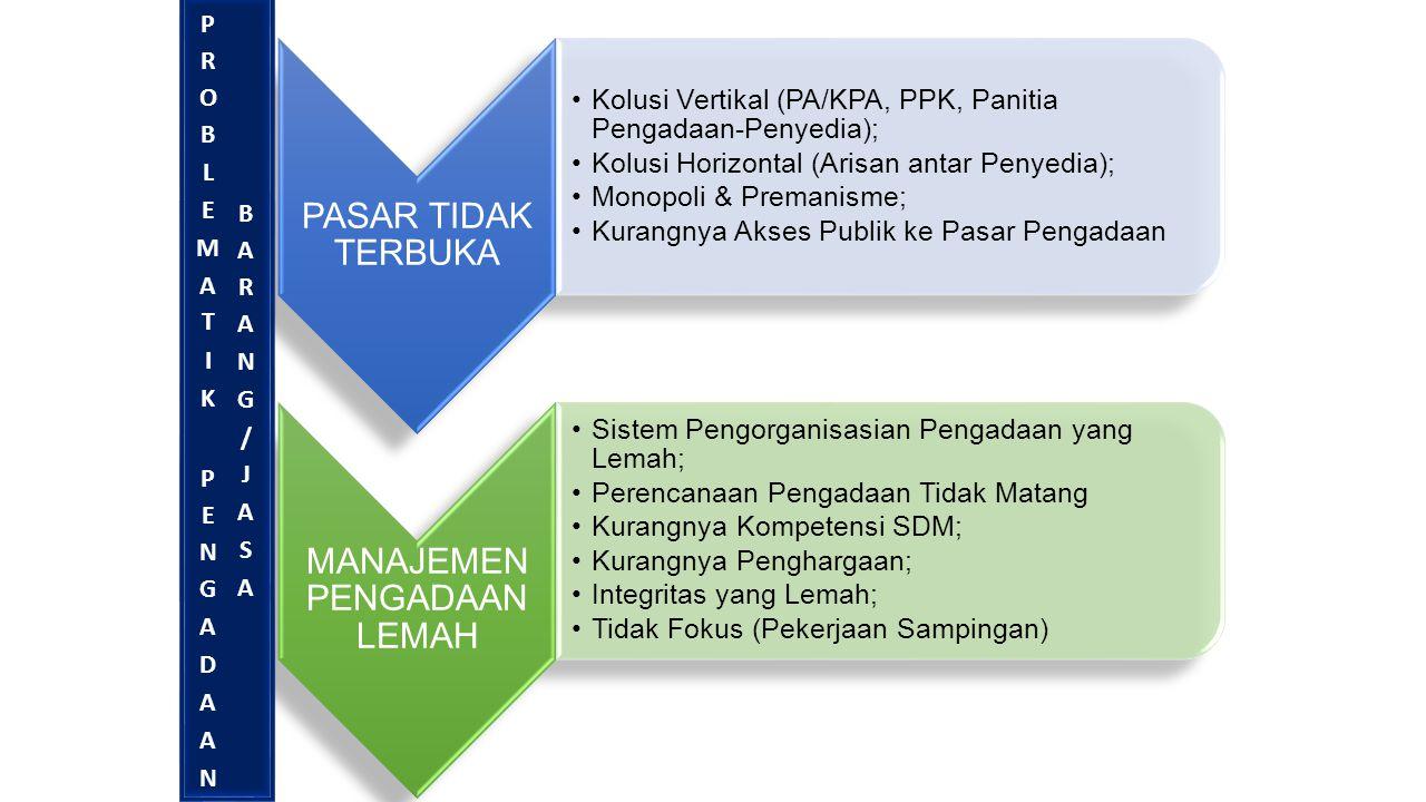 PROBLEMATIK PENGADAAN BARANG/JASA