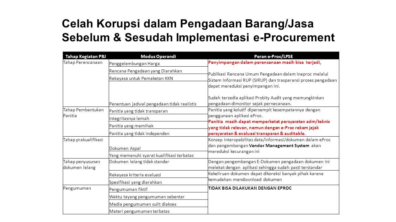 Celah Korupsi dalam Pengadaan Barang/Jasa Sebelum & Sesudah Implementasi e-Procurement