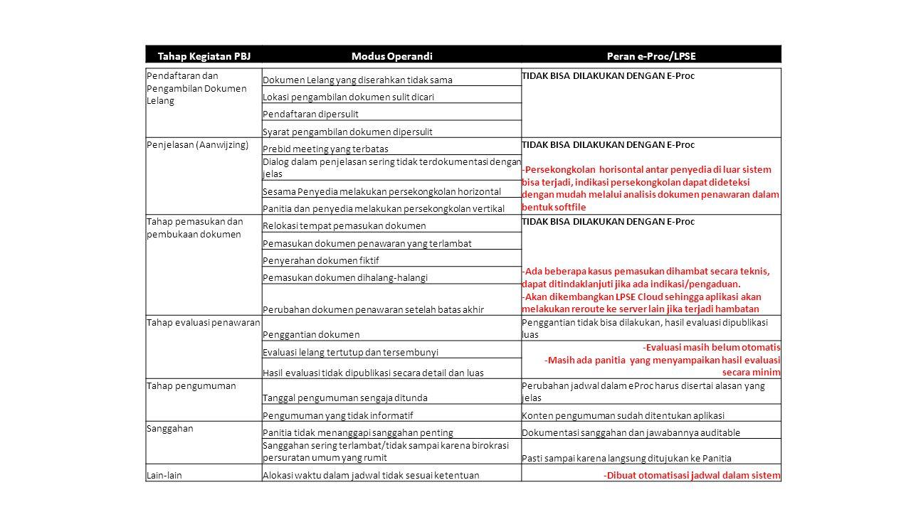 Tahap Kegiatan PBJ Modus Operandi Peran e-Proc/LPSE