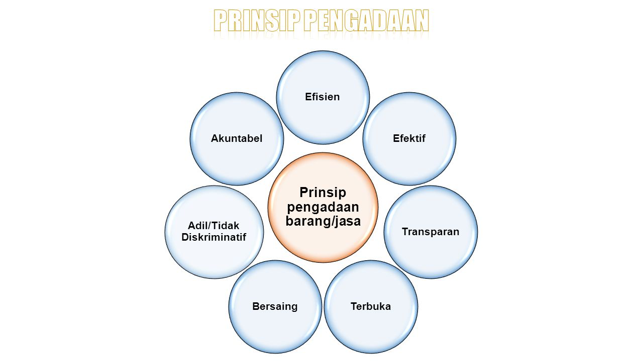 Prinsip pengadaan barang/jasa Adil/Tidak Diskriminatif