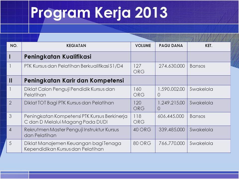 Program Kerja 2013 I Peningkatan Kualifikasi II