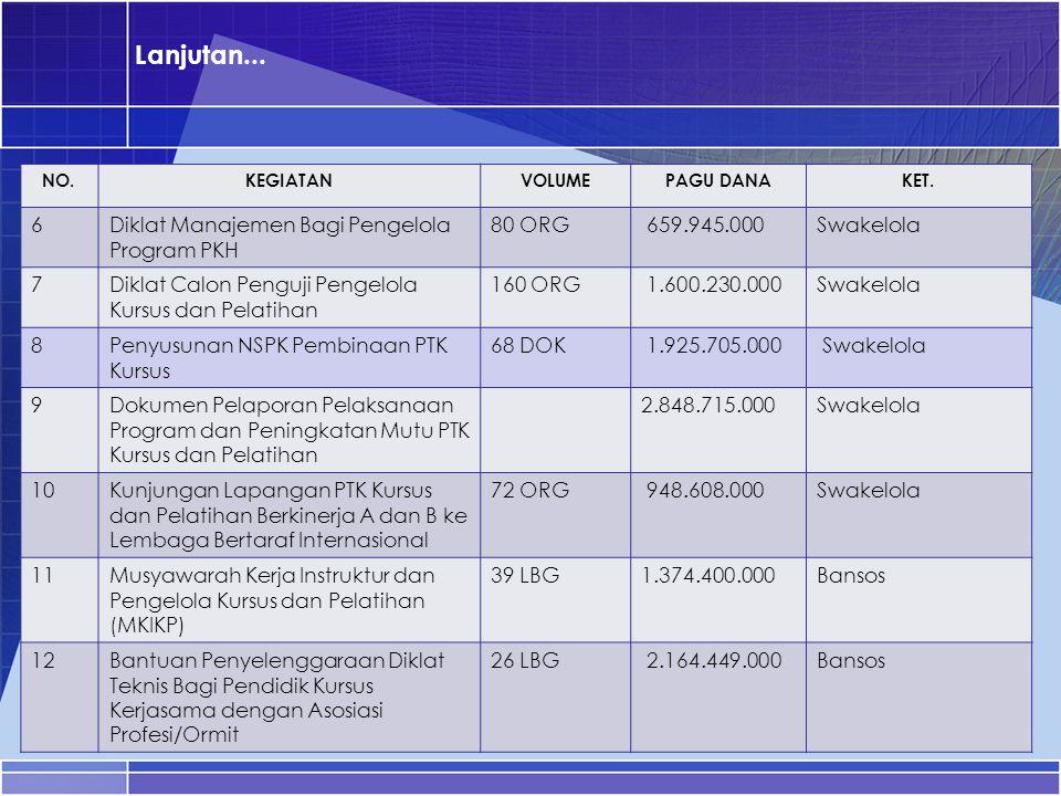 Lanjutan... 6 Diklat Manajemen Bagi Pengelola Program PKH 80 ORG