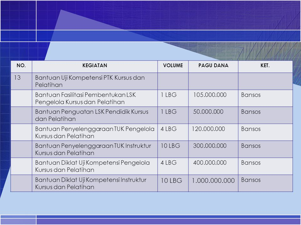 1.000.000.000 13 Bantuan Uji Kompetensi PTK Kursus dan Pelatihan