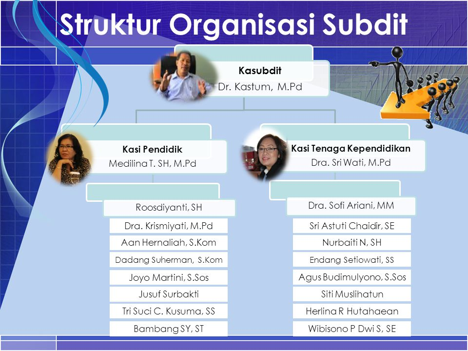 Struktur Organisasi Subdit