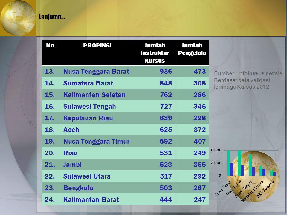 13. Nusa Tenggara Barat 936 473 14. Sumatera Barat 848 308 15.