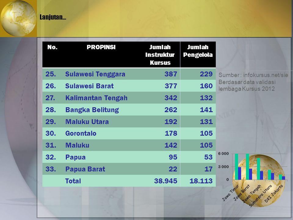 25. Sulawesi Tenggara 387 229 26. Sulawesi Barat 377 160 27.