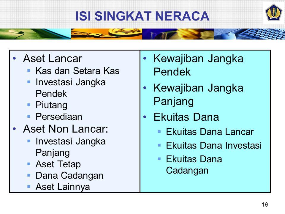 ISI SINGKAT NERACA Aset Lancar Aset Non Lancar: