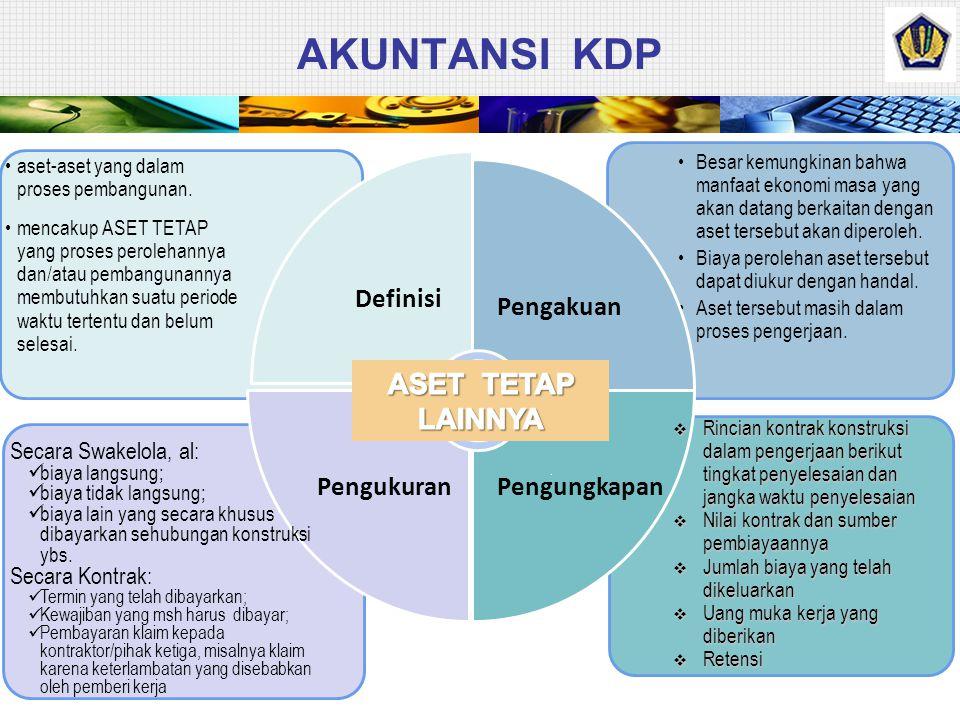 AKUNTANSI KDP ASET TETAP LAINNYA Definisi Pengakuan Pengukuran