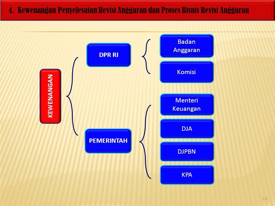4. Kewenangan Penyelesaian Revisi Anggaran dan Proses Bisnis Revisi Anggaran