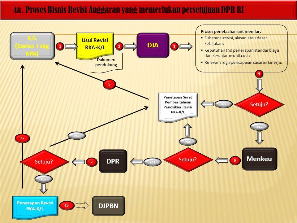4a. Proses Bisnis Revisi Anggaran yang memerlukan persetujuan DPR RI