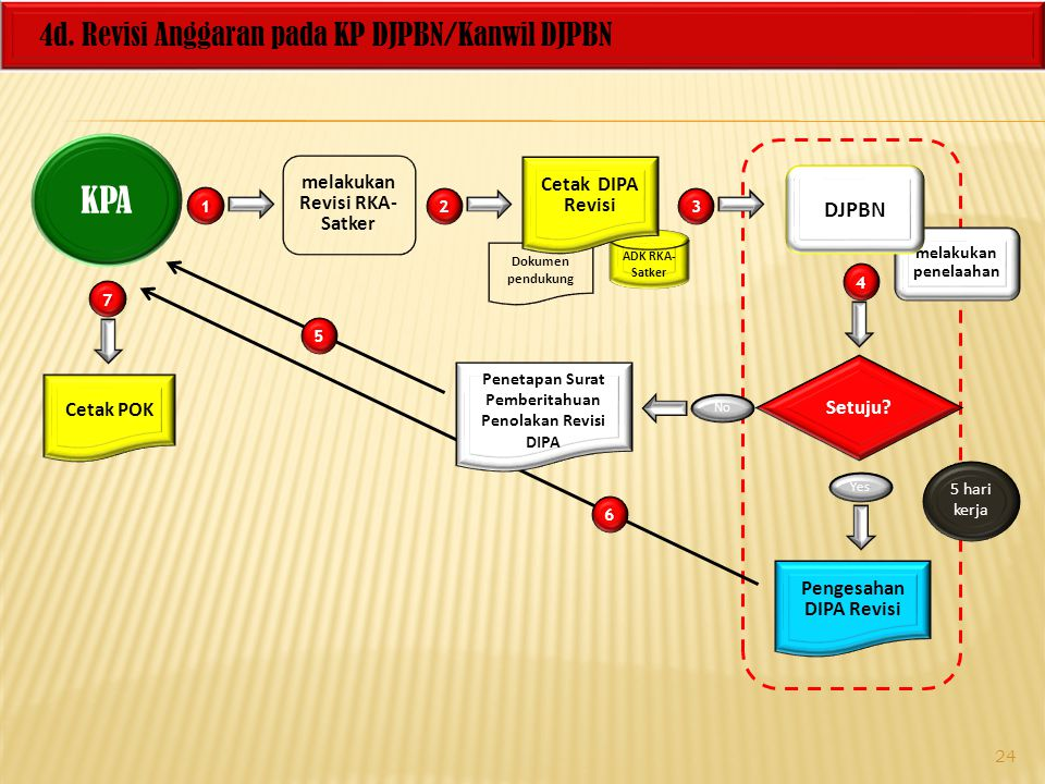 KPA 4d. Revisi Anggaran pada KP DJPBN/Kanwil DJPBN DJPBN