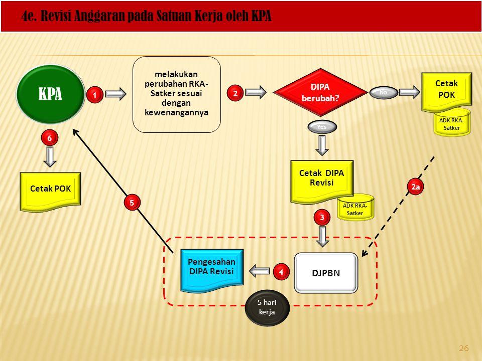KPA 4e. Revisi Anggaran pada Satuan Kerja oleh KPA DJPBN
