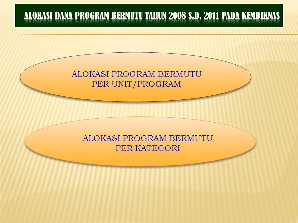 ALOKASI DANA PROGRAM BERMUTU TAHUN 2008 S.D. 2011 PADA KEMDIKNAS