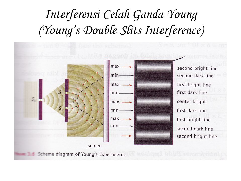 Interferensi Celah Ganda Young (Young's Double Slits Interference)