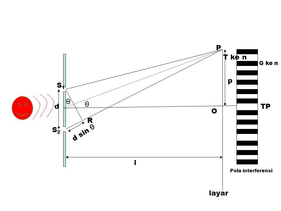 P T ke n G ke n p S1 θ θ d TP O R S2 d sin θ l Pola interferensi layar