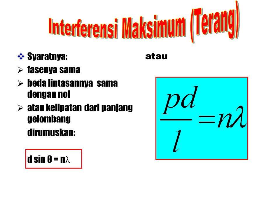 Interferensi Maksimum (Terang)