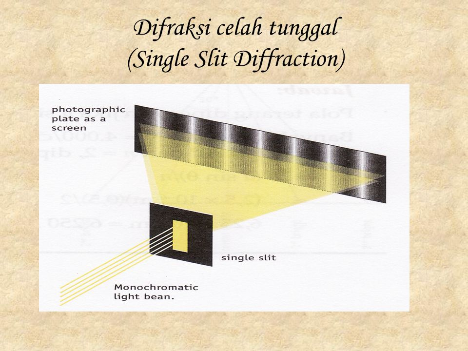 Difraksi celah tunggal (Single Slit Diffraction)