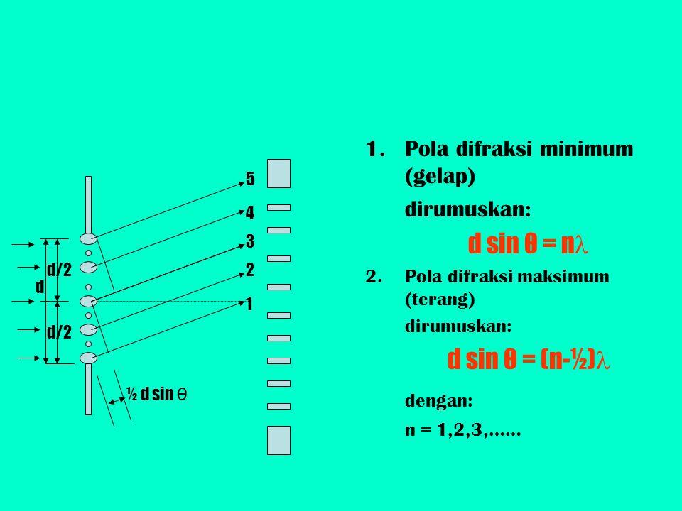 d sin θ = n d sin θ = (n-½) dengan: Pola difraksi minimum (gelap)