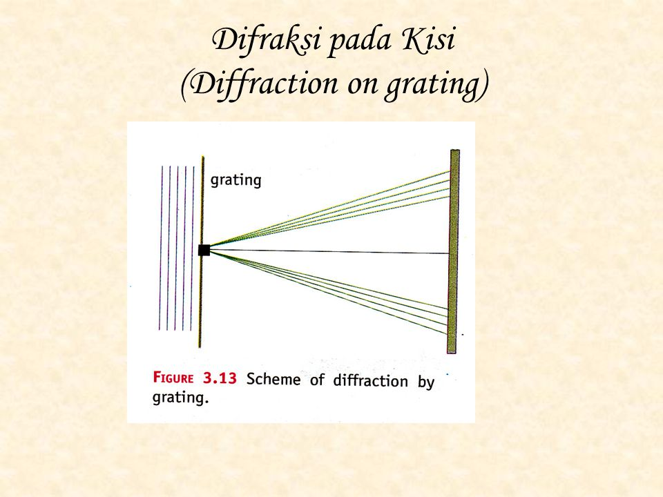 Difraksi pada Kisi (Diffraction on grating)