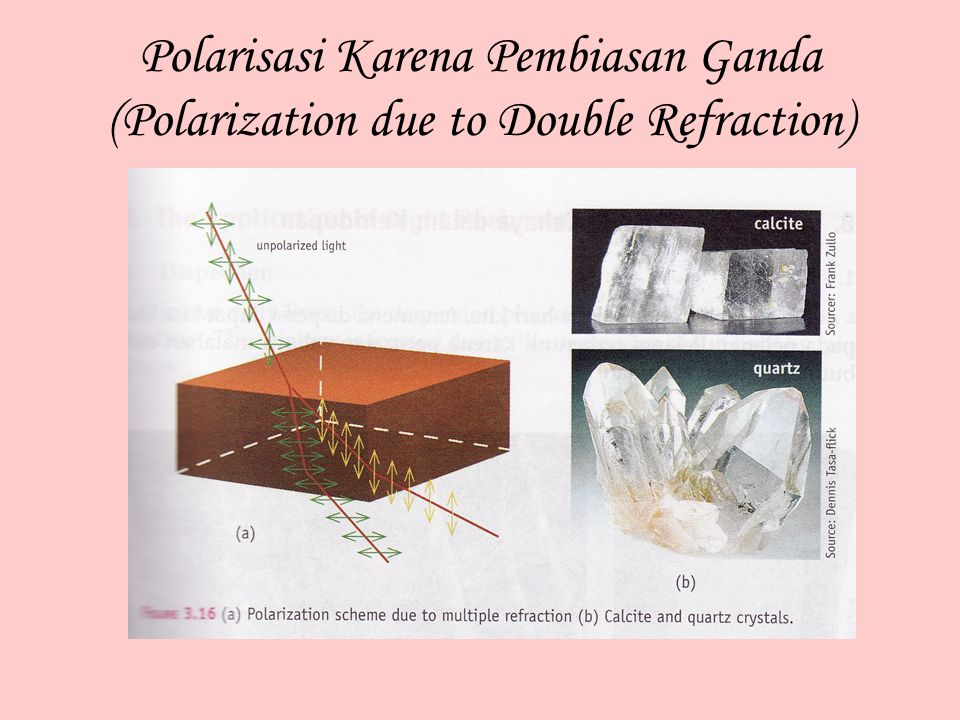 Polarisasi Karena Pembiasan Ganda (Polarization due to Double Refraction)